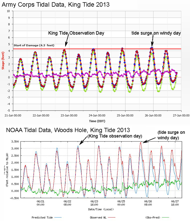 predicted and actual tides from June 21 to June 26